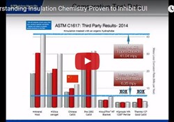 Understanding Insulation Chemistry Proven to Inhibit CUI