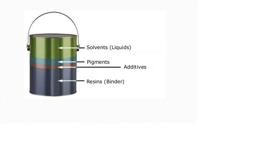 Figure 2. The composition of liquid applied coatings.