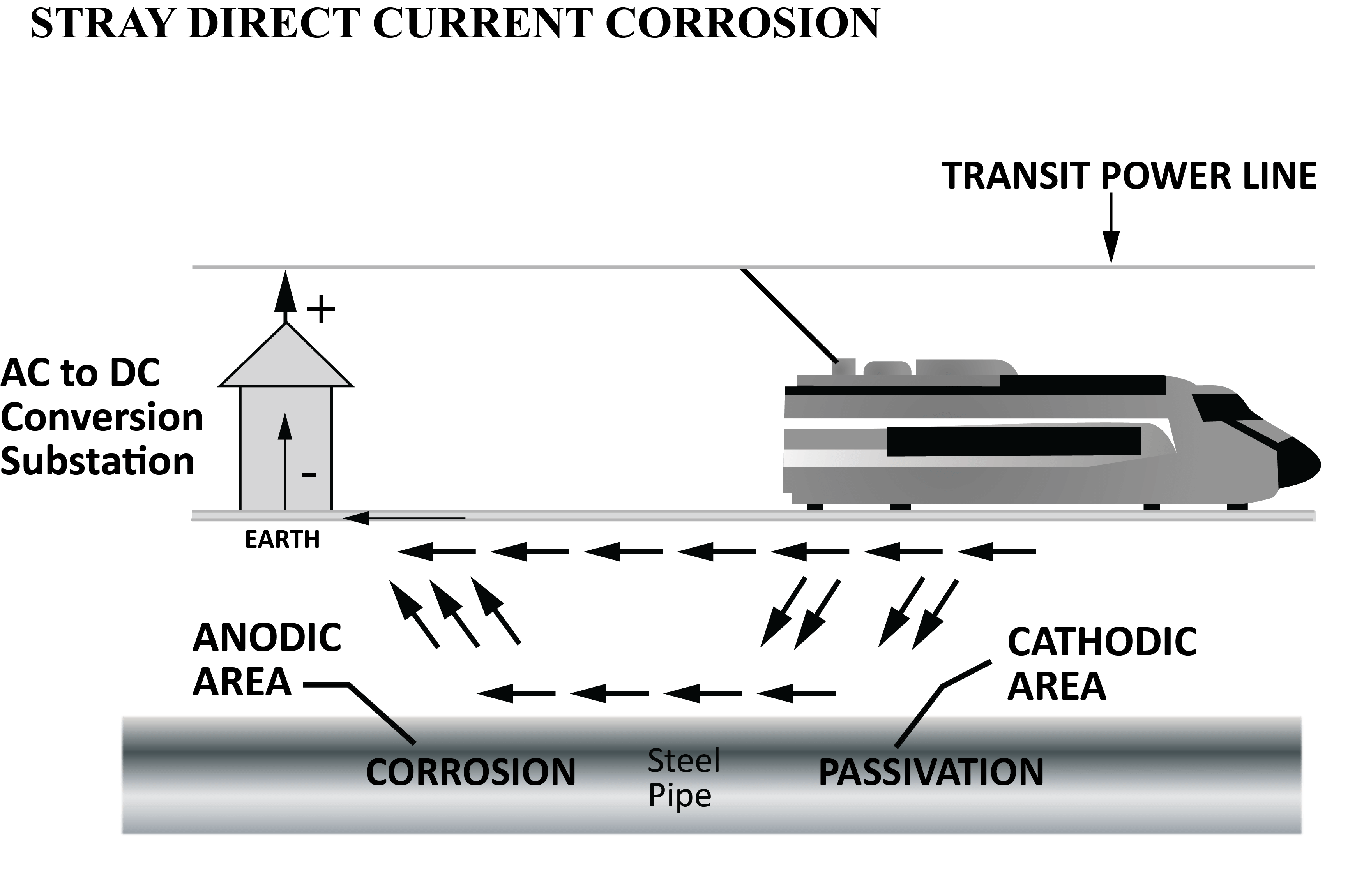 Figure 2. Stray current corrosion from a DC transit system.