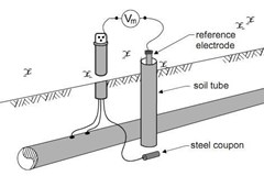 Practical Techniques for Cathodic Protection Potential Measurement