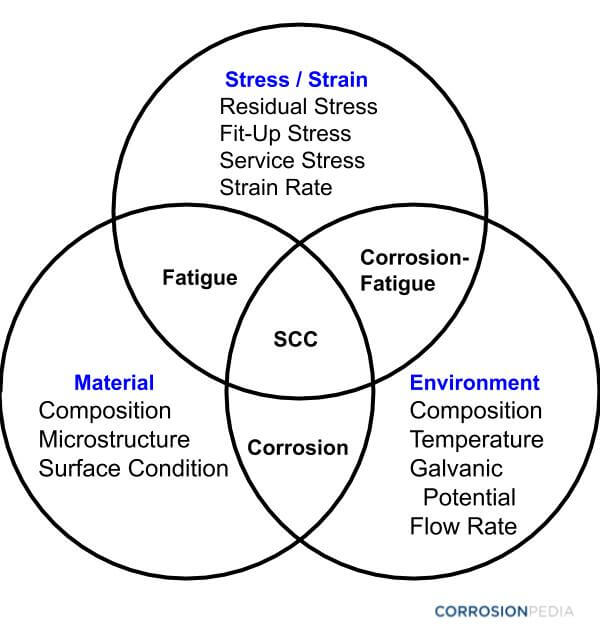 Figure 1. Interrelationship between stresses, materials and environmental factors that lead to weld corrosion.