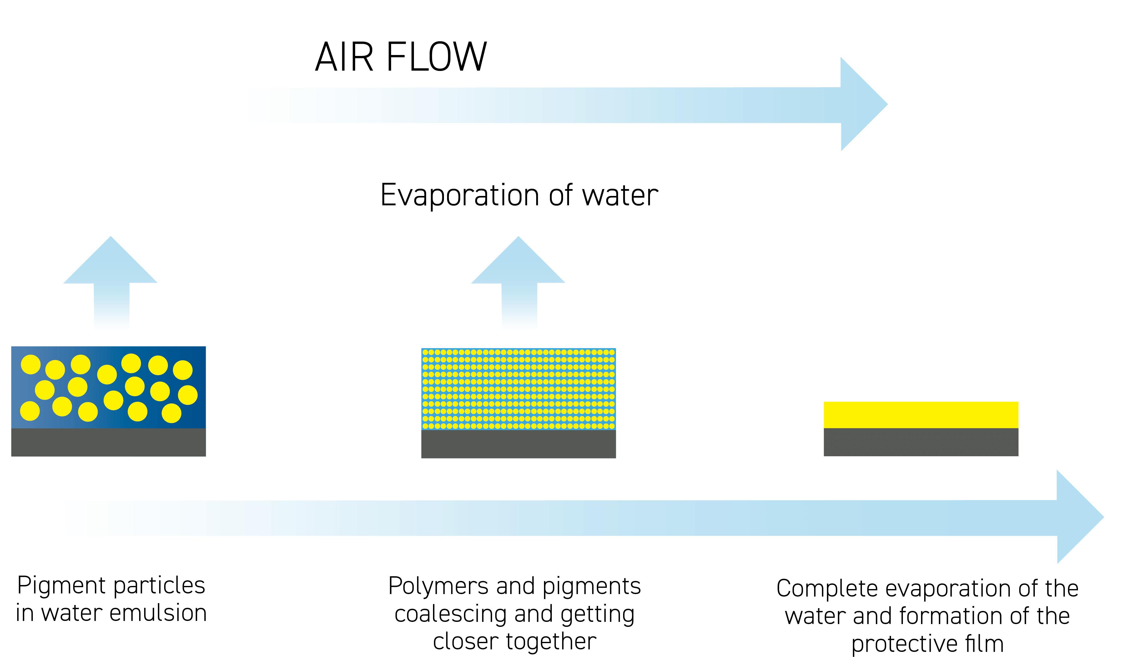 Figure 1. Working principle of waterborne coatings.
