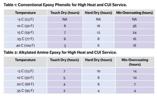 Comparison of conventional epoxy phenolic and alkylated amine epoxy coatings.