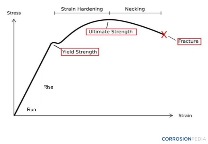 Figure 1. Typical stress-strain graph of ductile low-carbon steels.