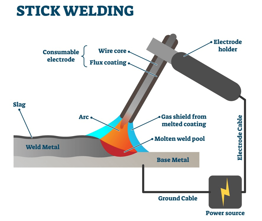 Figure 1. Diagram of the stick welding process.