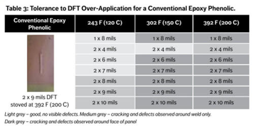 Tolerance to DFT over-application for a conventional epoxy phenolic coating