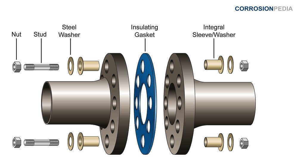 An insulating gasket placed between the flanges of connecting pipes to act as an electrical insulator.