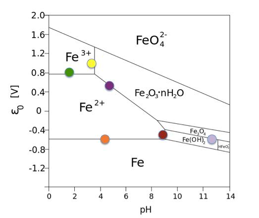 Pourbaix diagram for Fe.