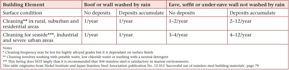 Table 2. Stainless steel washing frequency recommendations.