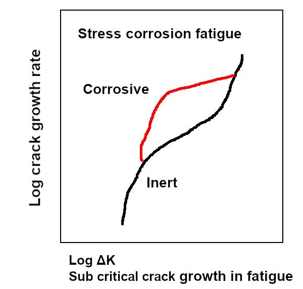 Figure 1. Crack-growth behavior due to stress corrosion fatigue.