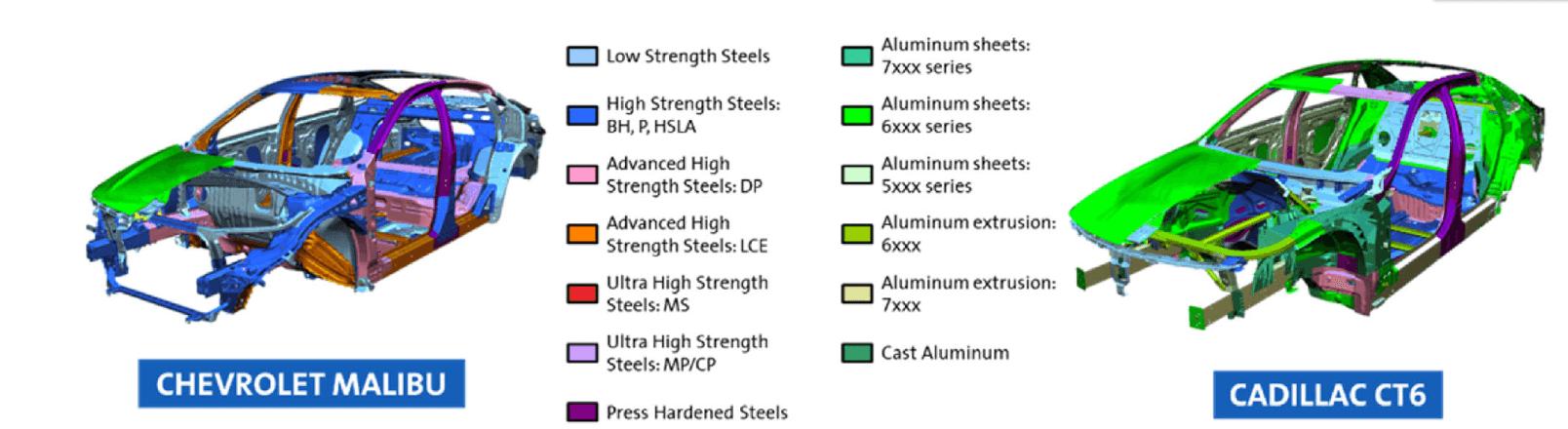 Mixed materials automotive body Caddilac CT6 and Chevrolet Malibu