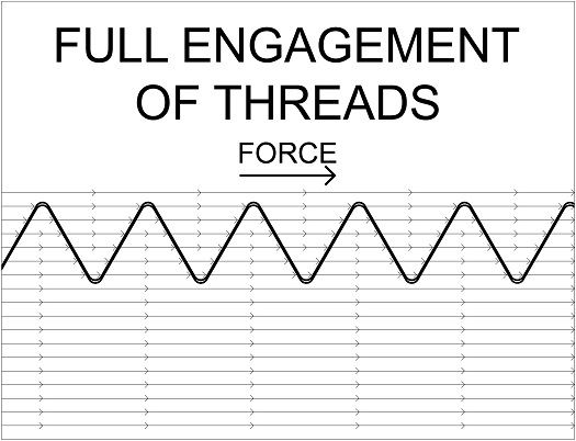 full engagement of threads, with force transmitted through the nut to the bolt