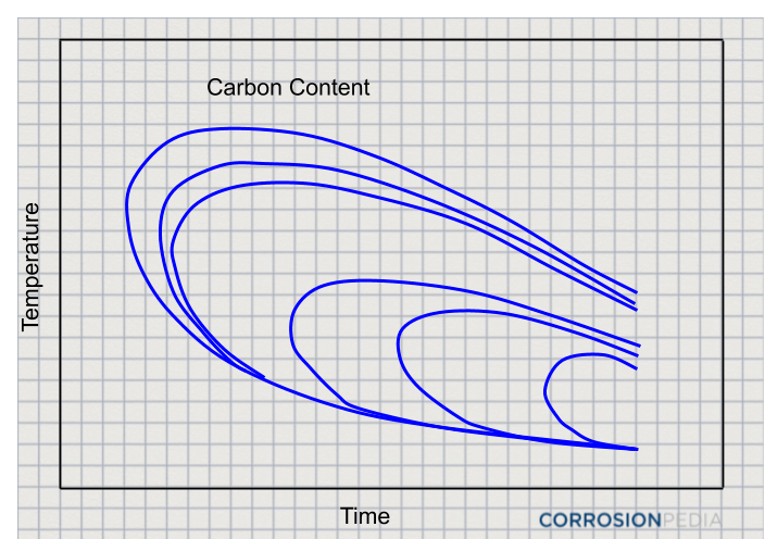 Figure 1. Example of a time-temperature-transformation curve for an alloy with various amounts of carbon content.