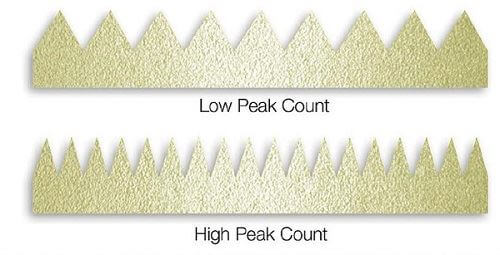 Part 2 - Myth or Fact: Higher Surface Profile Increases Coating Adhesion