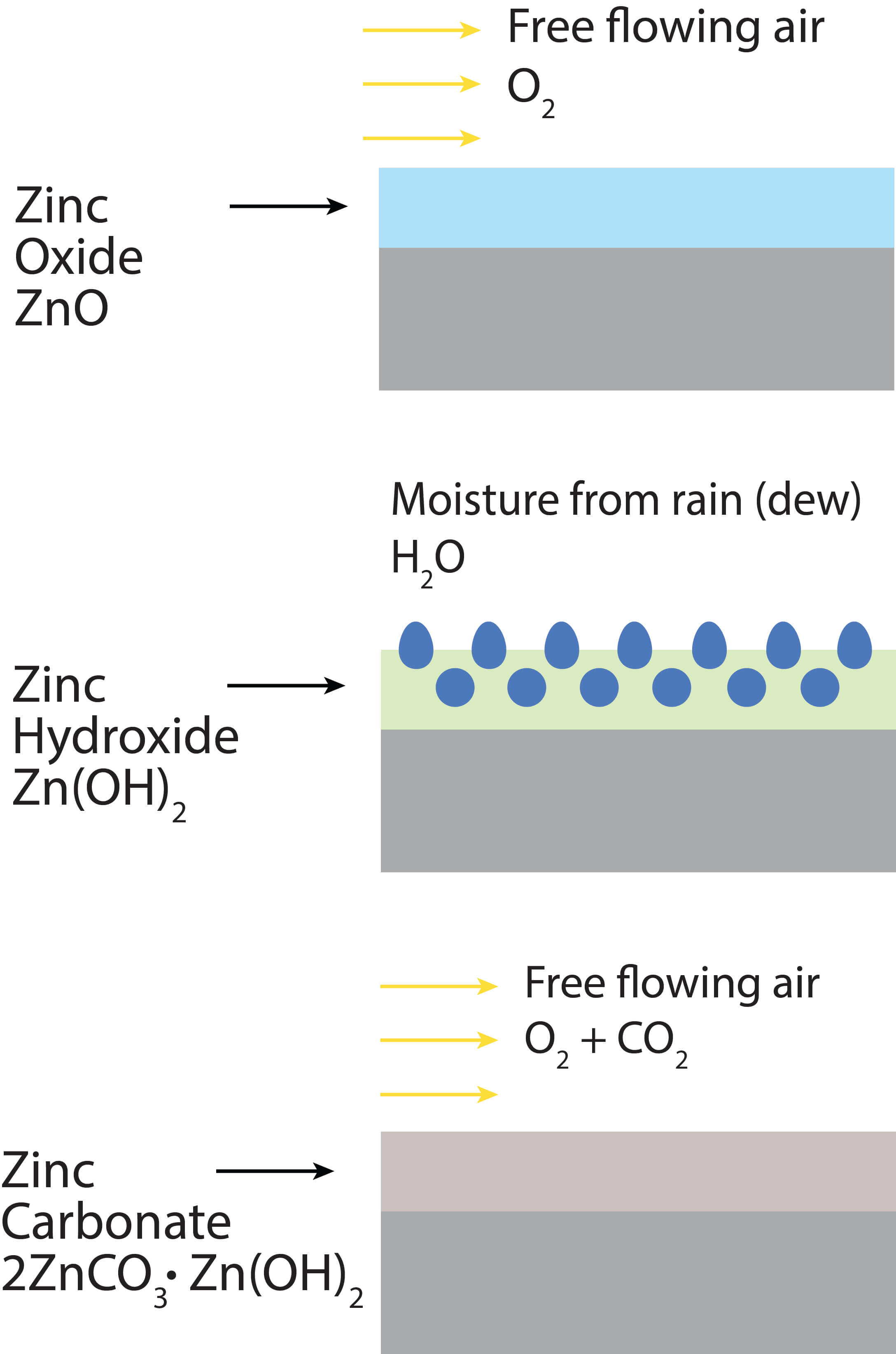 Figure 2. Zinc surface reacting with air and moisture to create a protective zinc carbonate layer.