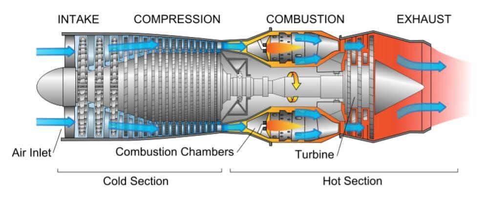 Figure 2. A diagram of a gas turbine engine.