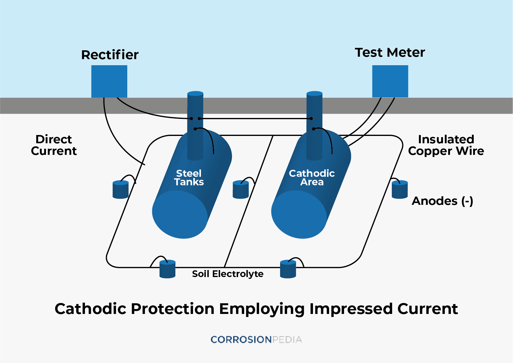 Figure 1. Typical impressed current system.
