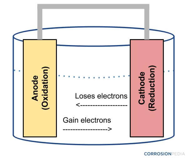 Figure 1. Diagram of an electrochemical cell.