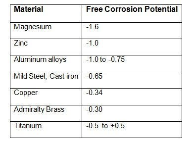 table of common materials and their corrosion potentials in a saltwater environment