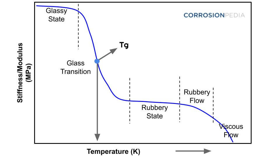 Figure 1. Graph of glass transition temperature plotting the temperature and stiffness of a material.