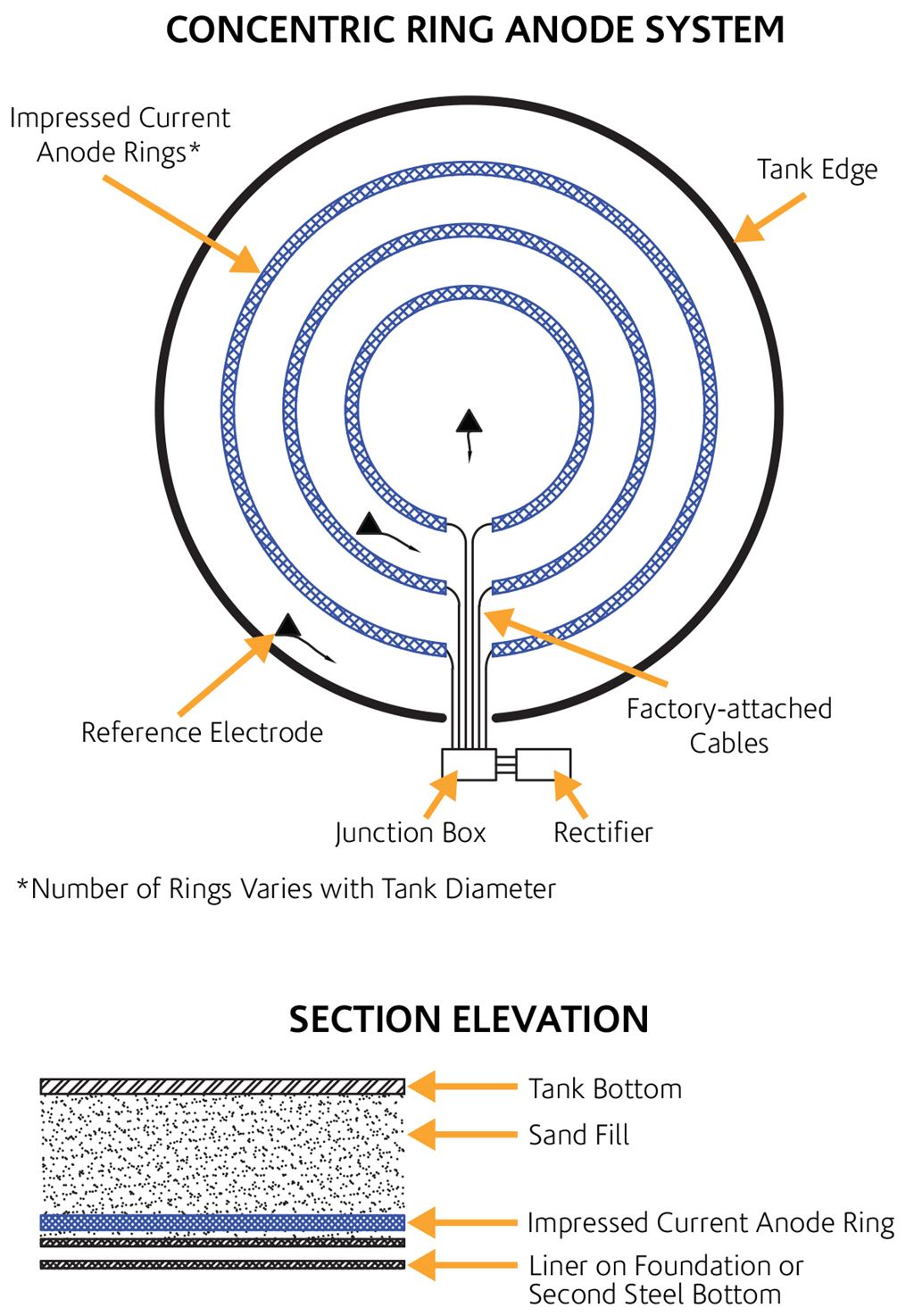 Concentric ring anode system for impressed current cathodic protection.