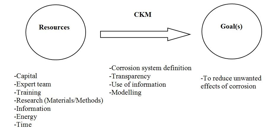 Figure 2. How resources can be used through CKM to achieve reduction of unwanted effects and impacts of corrosion.