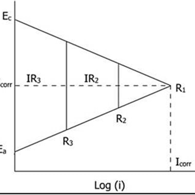 effect of resistance polarization on corrosion current in an electrochemical corrosion cell