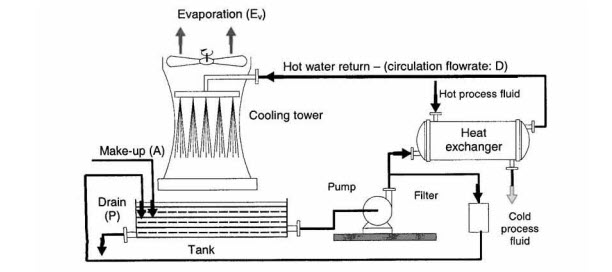 Open Recirculating Cooling System