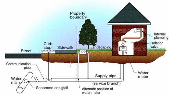 Figure 2. Typical end user premise plumbing configuration.