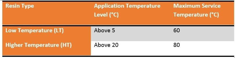 table comparison of low & higher temperature resins