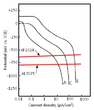 Cathodic Polarization Curves