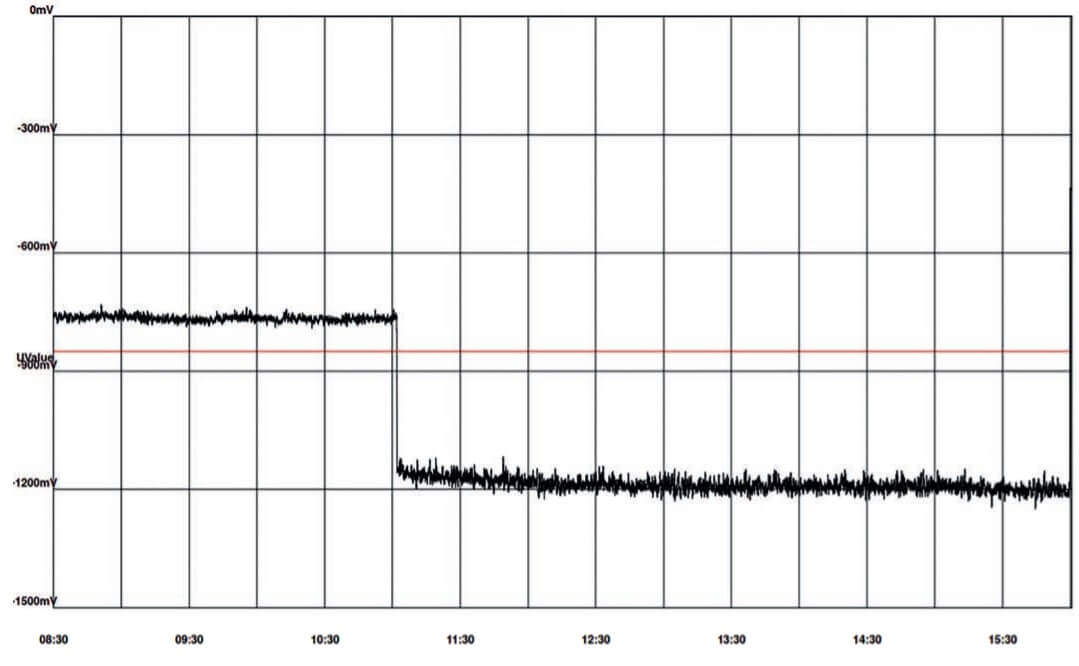 Figure 2. Potential vs. time graph during time of fault rectification.
