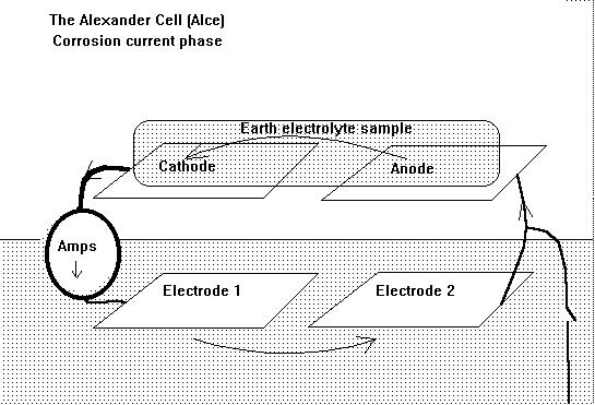 The Alexander cell corrosion current phase.