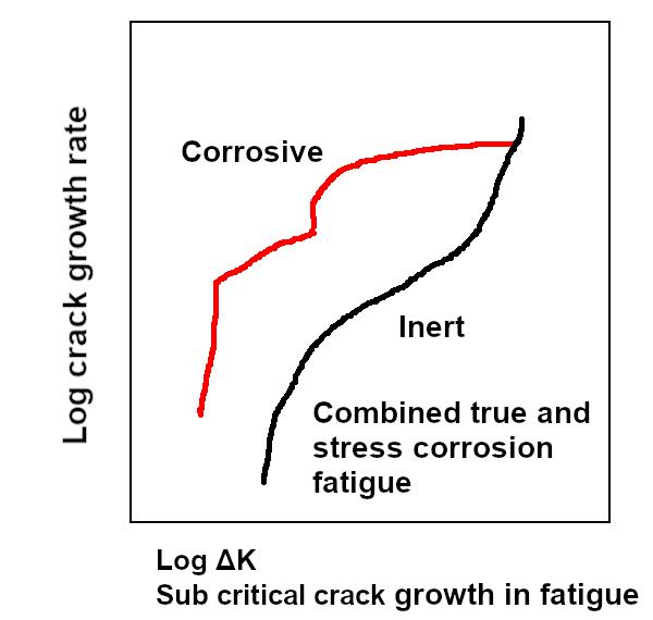 Figure 3. Crack-growth behavior under combined true corrosion fatigue and stress corrosion fatigue.