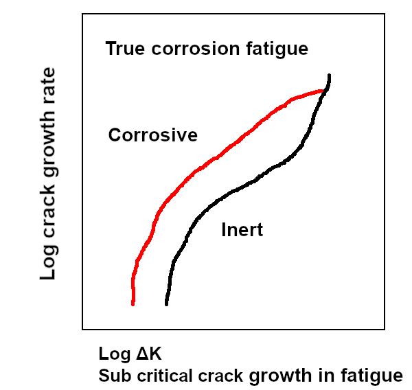 Figure 2. Crack-growth behavior due to true corrosion fatigue.