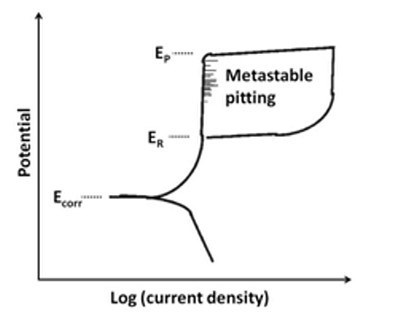 cyclic polarization curve, used to evaluate pitting corrosion