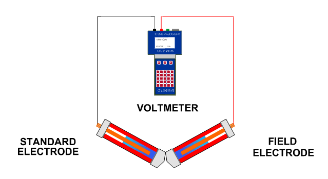 illustration of voltmeter with standard electrode and field electrode
