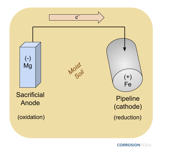 Figure 2. Schematic of a pipeline being protected by a sacrificial anode using passive cathodic protection methods. There is no external power source involved.