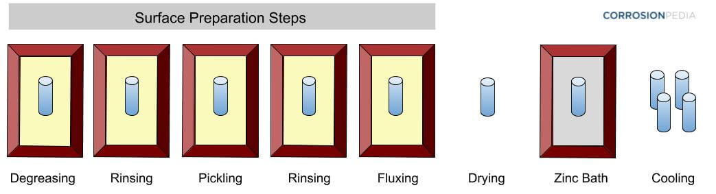 Figure 2. Hot-dip galvanizing consists of a sequence of steps.