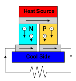 diagram of thermoelectric generator operation with heat source and cool side