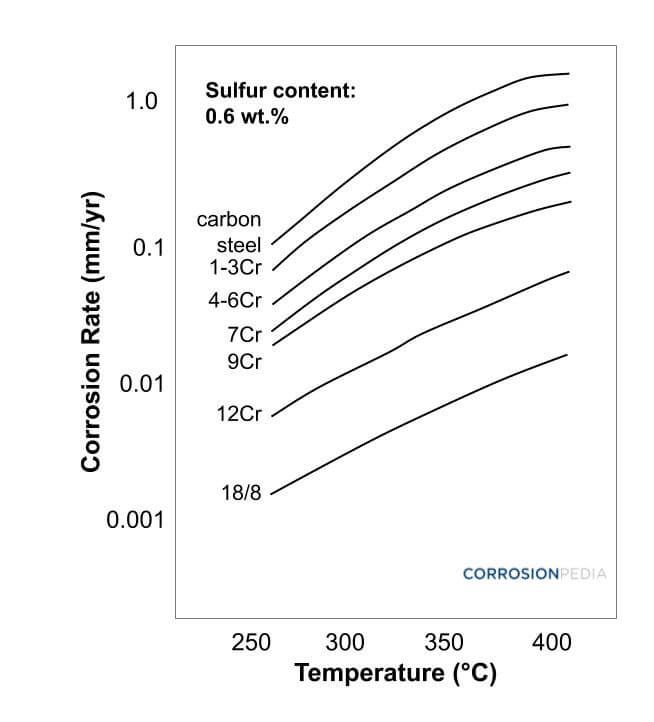 Figure 1. Modified McConomy curves displaying the effect of temperature on sulfide corrosion rates of various metals.