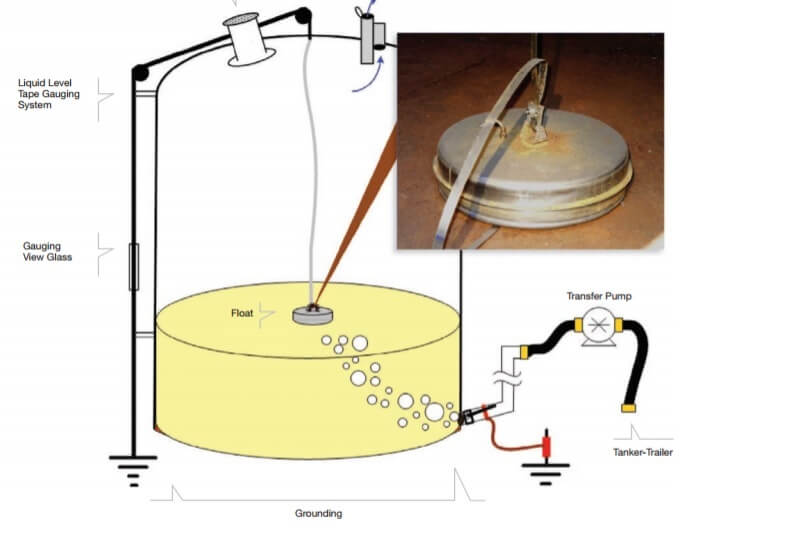 Diagram of storage tank with float and loose linkage assembly connected to metal tape.