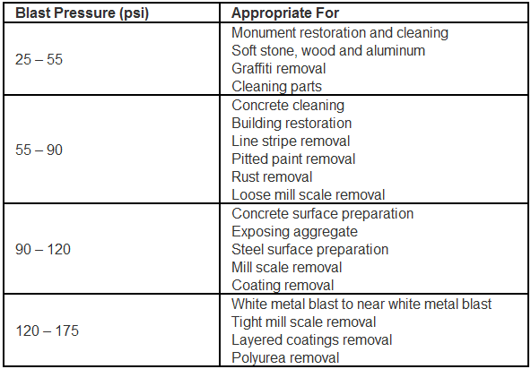 table of blast pressures for various materials and applications