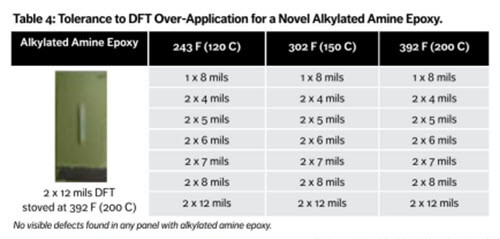 Tolerance to DFT over-application for a novel alkylated amine epoxy coating