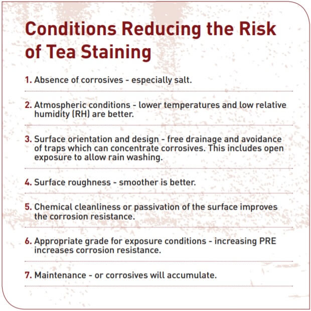 Table 1. Conditions Reducing the Risk of Tea Staining.