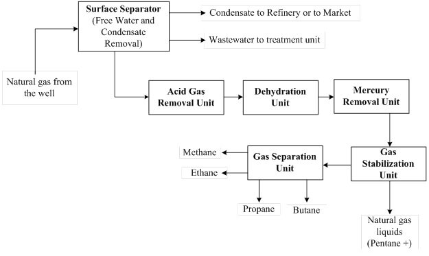 Flow diagram of a typical natural gas processing chain.