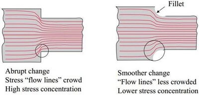 Diagram of stress flow lines around a part.