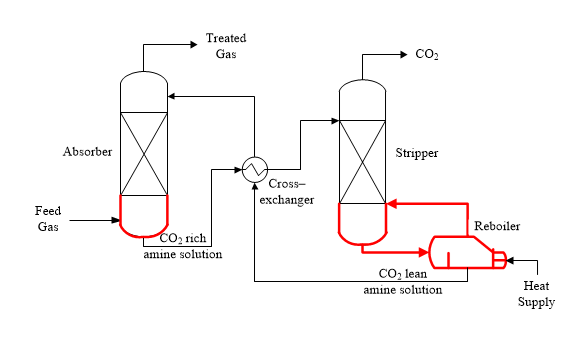 Corrosion in Carbon Capture Plants