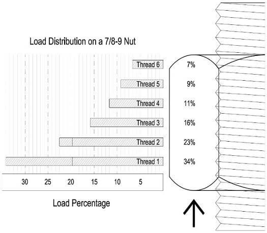 distribution of load along the length of a bolt shaft