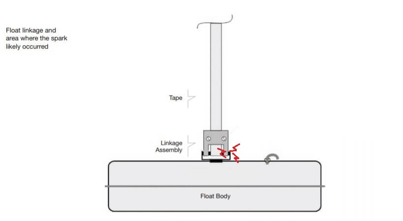Float linkage assembly and area where the spark likely occurred.